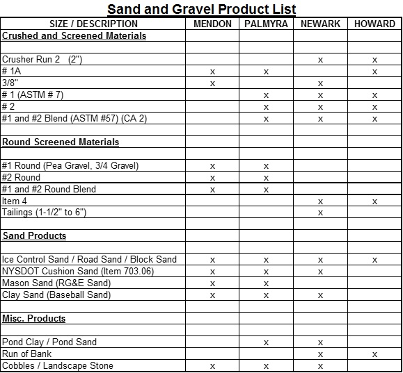 Sand and Gravel - Product List